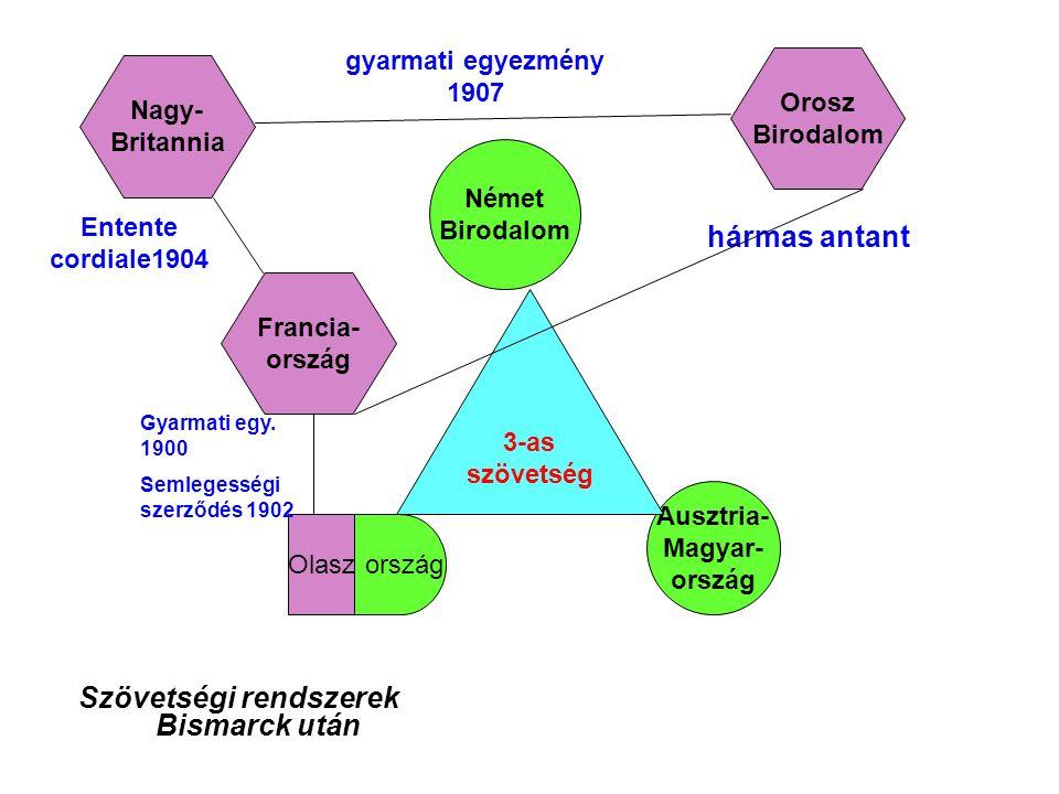 Szövetségi rendszerek Bismarck után Német Birodalom Ausztria- Magyar- ország Olasz 3-as szövetség Orosz Birodalom Francia- ország Nagy- Britannia hármas antant gyarmati egyezmény 1907 Entente cordiale1904 Gyarmati egy.