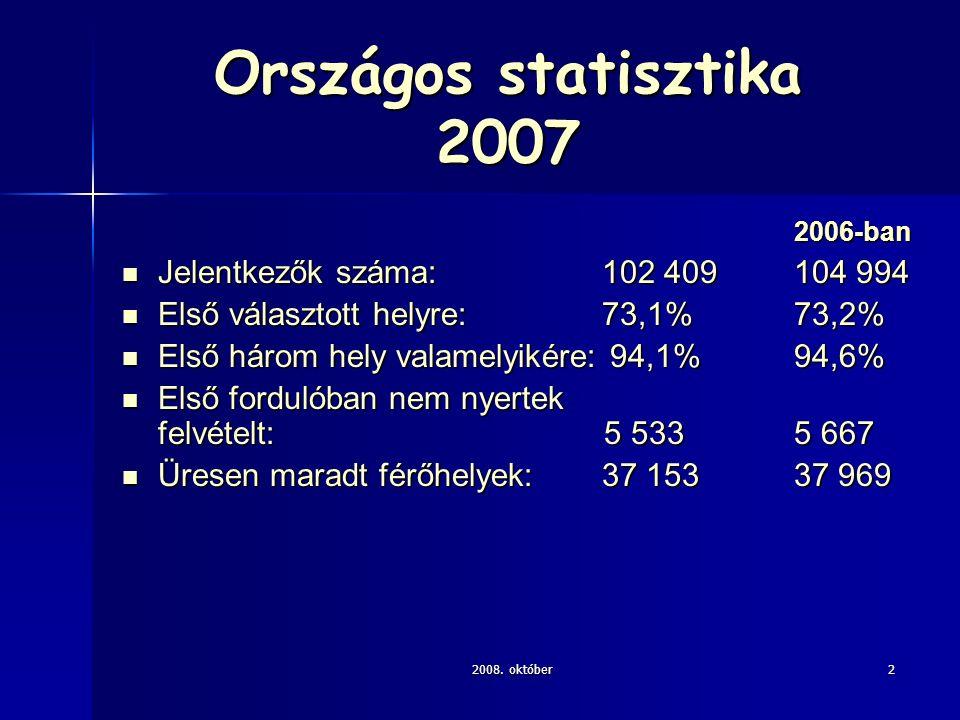 2008. október2 Országos statisztika 2007 2006-ban Jelentkezők száma: 102 409104 994 Jelentkezők száma: 102 409104 994 Első választott helyre: 73,1%73,