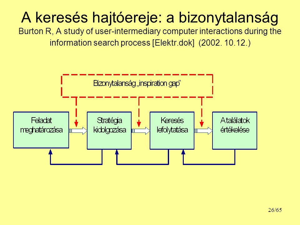A keresés hajtóereje: a bizonytalanság Burton R, A study of user-intermediary computer interactions during the information search process [Elektr.dok] (2002.