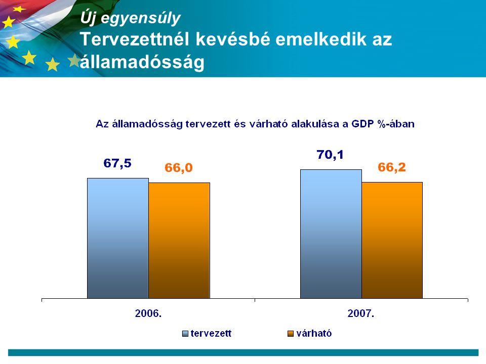 Új egyensúly Tervezettnél kevésbé emelkedik az államadósság