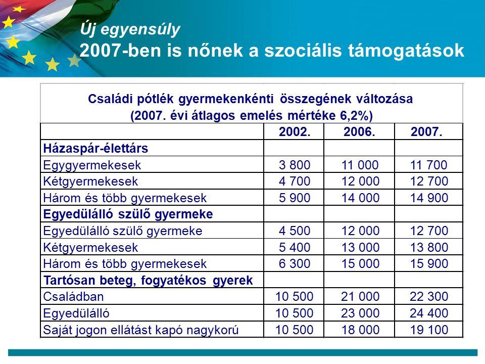 Új egyensúly 2007-ben is nőnek a szociális támogatások