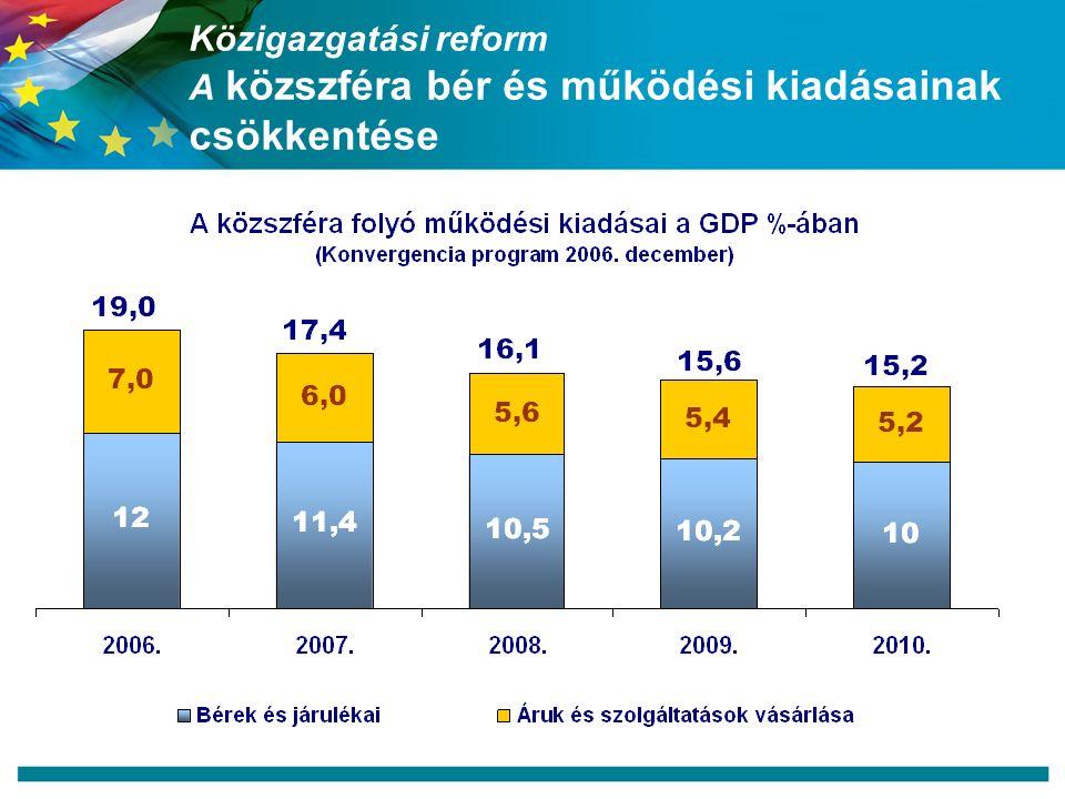 Közigazgatási reform A közszféra bér és működési kiadásainak csökkentése