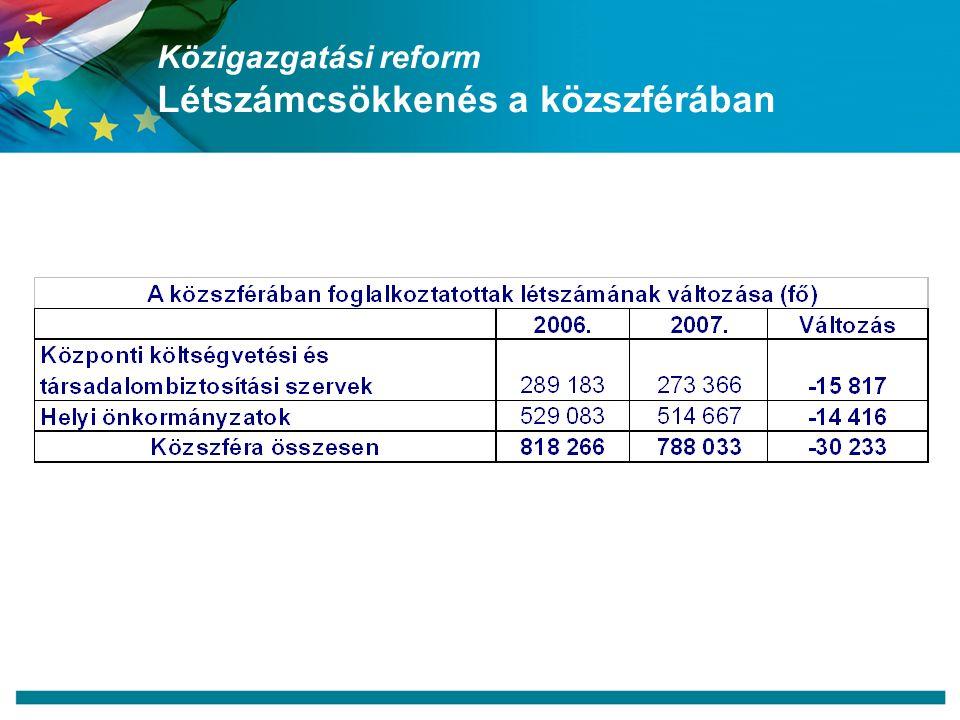 Közigazgatási reform Létszámcsökkenés a közszférában