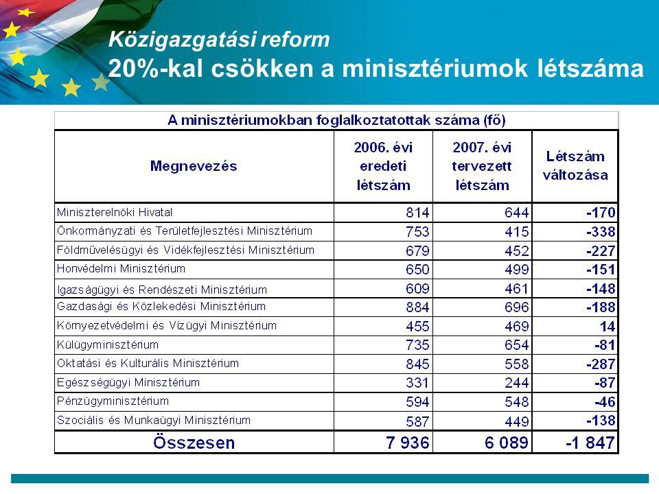 Közigazgatási reform 20%-kal csökken a minisztériumok létszáma