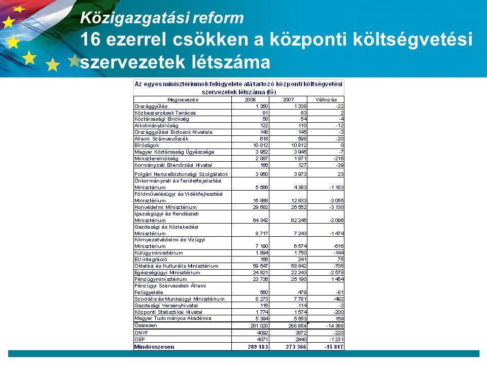Közigazgatási reform 16 ezerrel csökken a központi költségvetési szervezetek létszáma