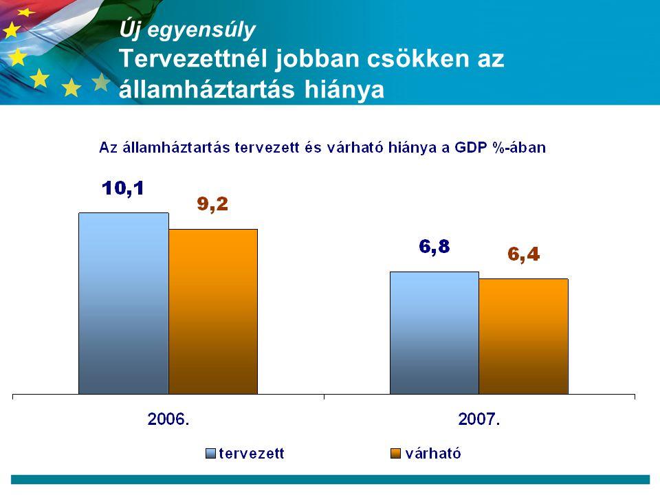 Új egyensúly Tervezettnél jobban csökken az államháztartás hiánya