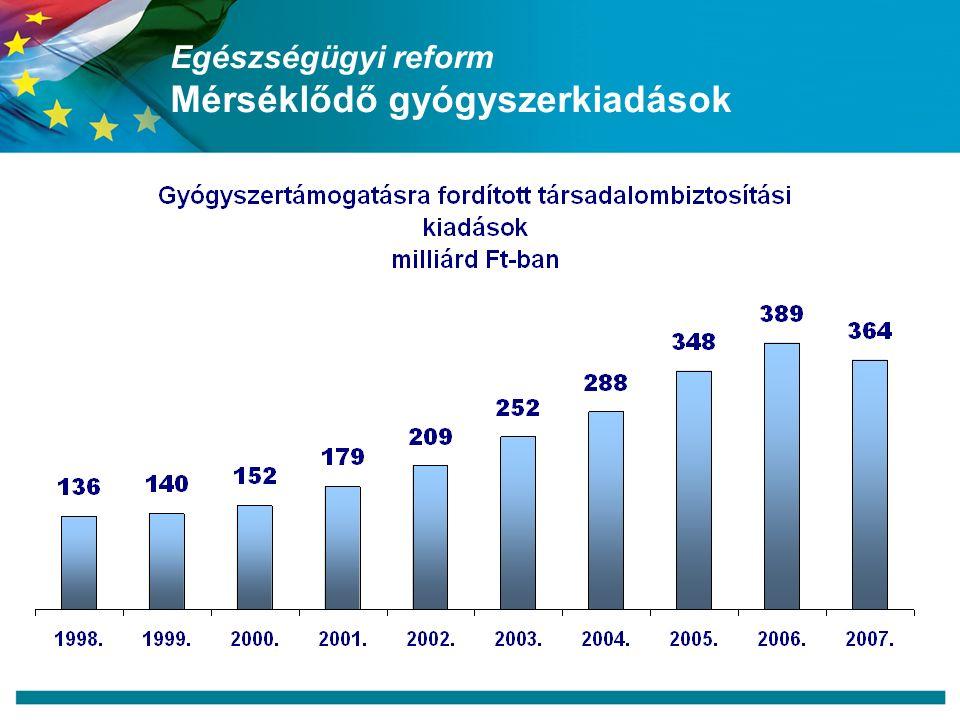 Egészségügyi reform Mérséklődő gyógyszerkiadások