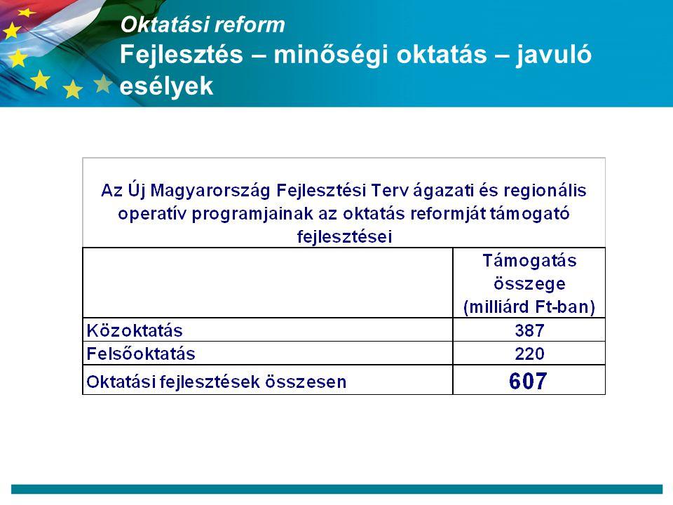 Oktatási reform Fejlesztés – minőségi oktatás – javuló esélyek