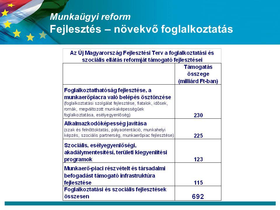 Munkaügyi reform Fejlesztés – növekvő foglalkoztatás