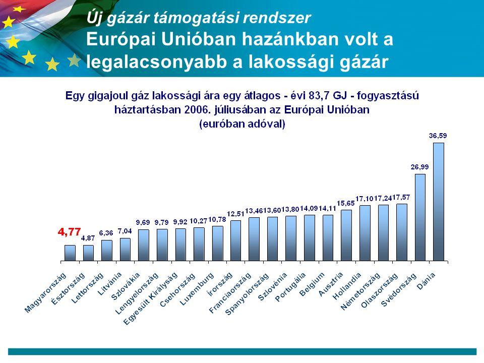 Új gázár támogatási rendszer Európai Unióban hazánkban volt a legalacsonyabb a lakossági gázár