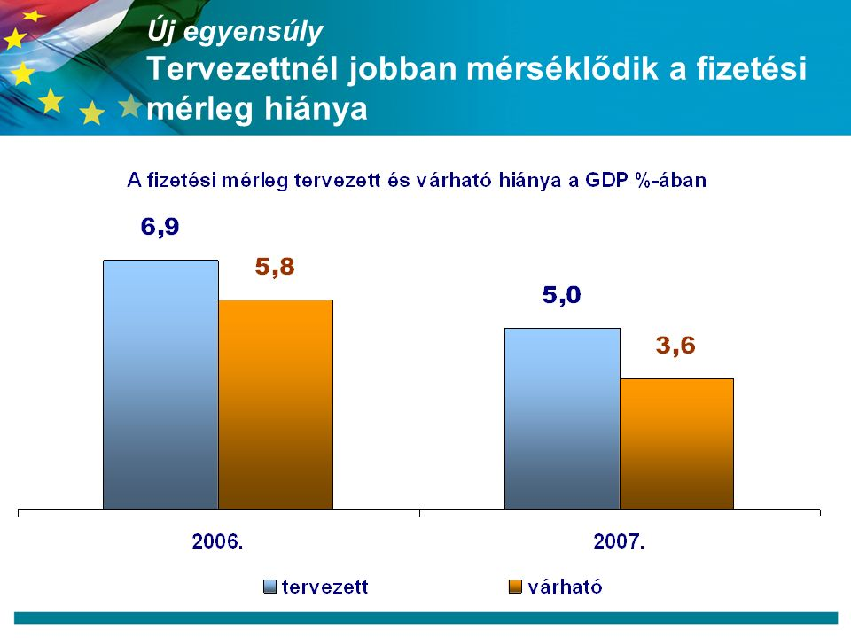 Új egyensúly Tervezettnél jobban mérséklődik a fizetési mérleg hiánya