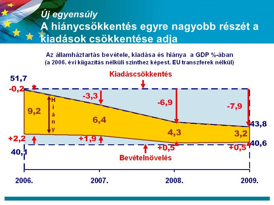 Új egyensúly A hiánycsökkentés egyre nagyobb részét a kiadások csökkentése adja
