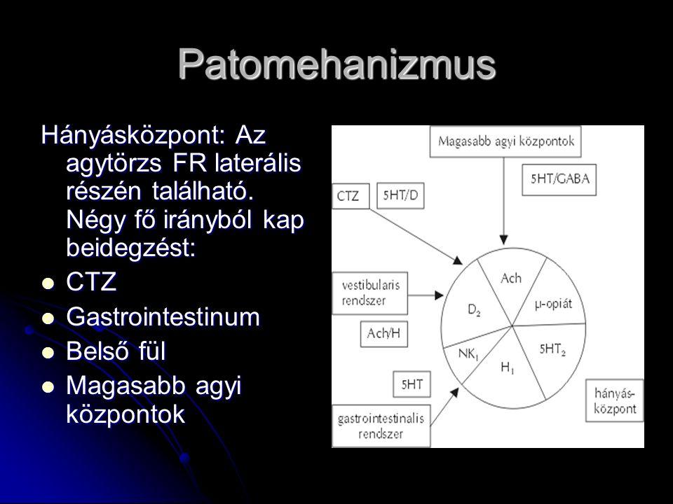 Patomehanizmus Hányásközpont: Az agytörzs FR laterális részén található. Négy fő irányból kap beidegzést: CTZ CTZ Gastrointestinum Gastrointestinum Be