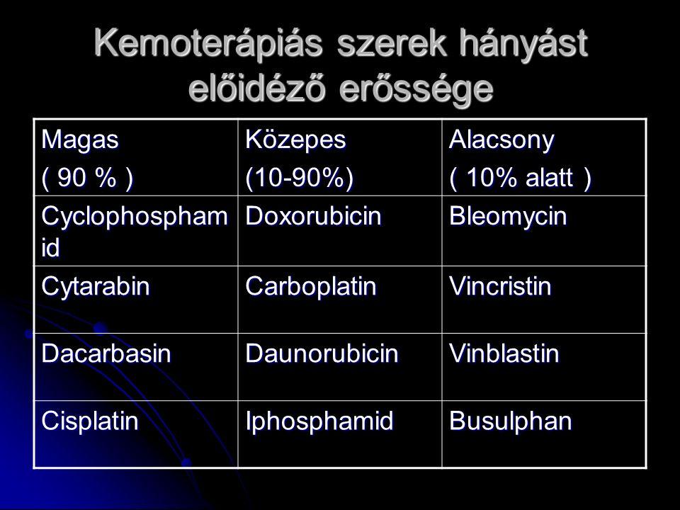 Kemoterápiás szerek hányást előidéző erőssége Magas ( 90 % ) Közepes(10-90%)Alacsony ( 10% alatt ) Cyclophospham id DoxorubicinBleomycin CytarabinCarboplatinVincristin DacarbasinDaunorubicinVinblastin CisplatinIphosphamidBusulphan