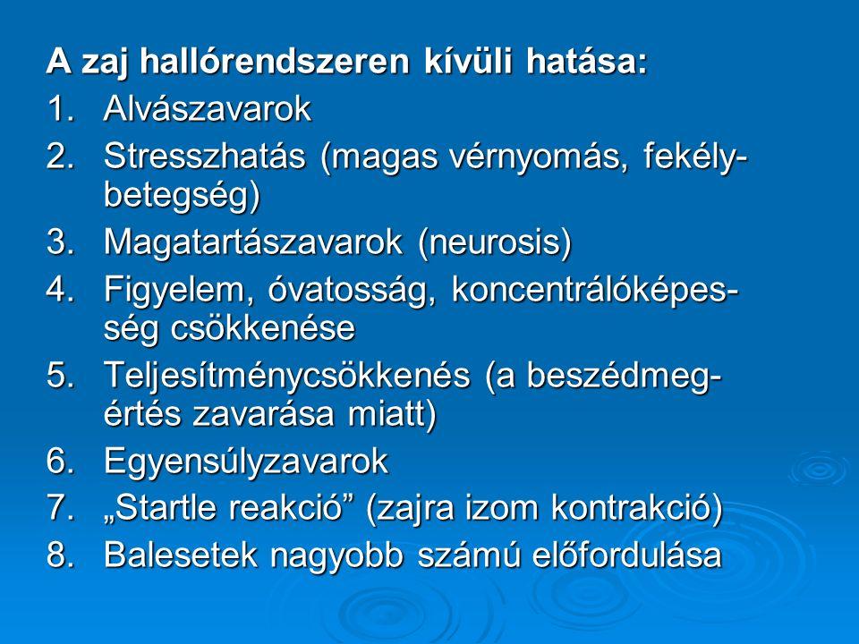 """A zaj hallórendszeren kívüli hatása: 1.Alvászavarok 2.Stresszhatás (magas vérnyomás, fekély- betegség) 3.Magatartászavarok (neurosis) 4.Figyelem, óvatosság, koncentrálóképes- ség csökkenése 5.Teljesítménycsökkenés (a beszédmeg- értés zavarása miatt) 6.Egyensúlyzavarok 7.""""Startle reakció (zajra izom kontrakció) 8.Balesetek nagyobb számú előfordulása"""