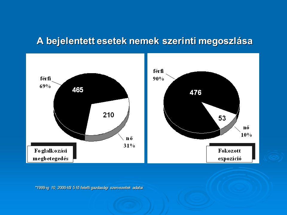 A bejelentett esetek nemek szerinti megoszlása *1999-ig 10, 2000-től 5 fő feletti gazdasági szervezetek adatai.