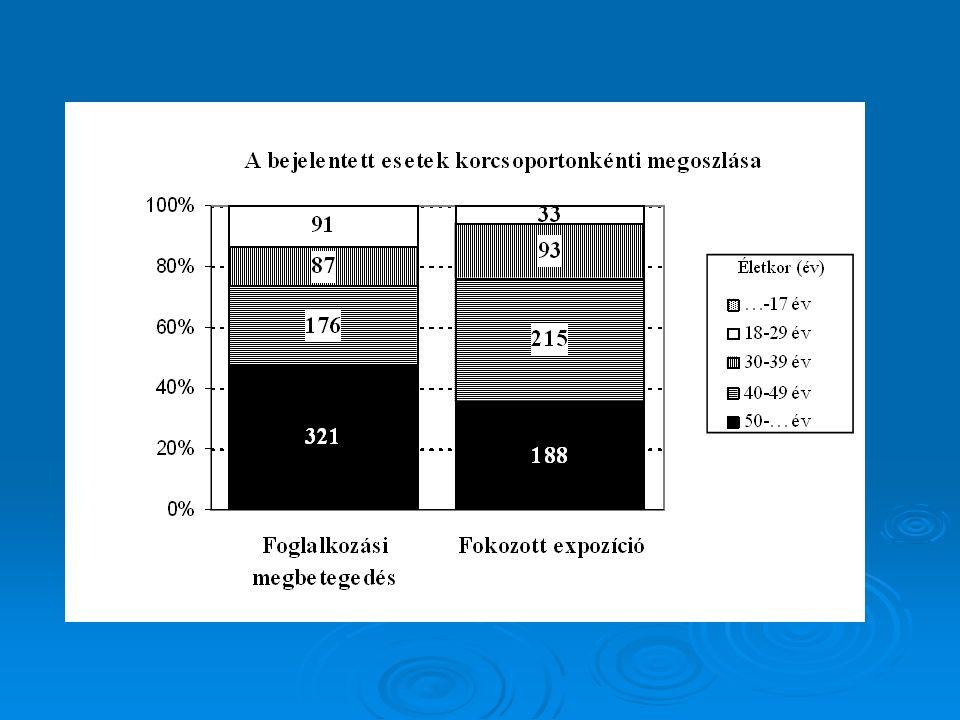 Foglalkozási eredetű zajártalom jellemzői: 1.85 dbA feletti zajexpozíció a munka- helyen 2.Hallásromlás a munkaidő alatt követke- zett be (munkaidőn kívül nincs zajárta- lom) 3.A fokozott expozíció ideje fokozott expo- zíciónál az 5 évet, foglalkozási betegség- nél a 10 évet meghaladta 4.Zajhatásra jellemző audiometriás lelet 5.Minden egyéb kóroki tényező kizárható