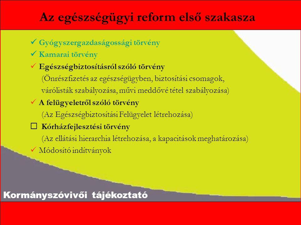 Kormányszóvivői tájékoztató Az egészségügyi reform első szakasza Gyógyszergazdaságossági törvény Kamarai törvény Egészségbiztosításról szóló törvény (