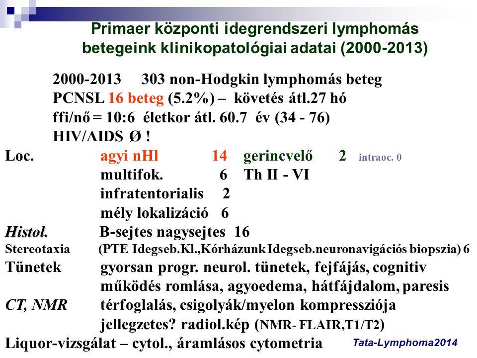 Primaer központi idegrendszeri lymphomás betegeink klinikopatológiai adatai (2000-2013) 2000-2013 303 non-Hodgkin lymphomás beteg PCNSL 16 beteg (5.2%