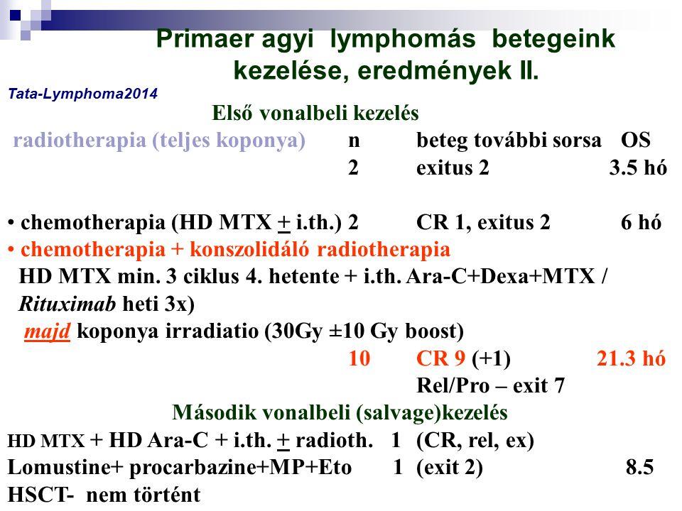 Konklúzió inductio kedvező CR (12 beteg, 75%) relapsus nagy arányú (7/12, 58.3%) relapsus utáni mortalitas 100% 5 élő beteg tartós CR (≤ 60 év) neurotoxicitas változó mértékű(progrediáló encephalopathia = romló kognitív funkciók) idős életkor,mély lokalizáció kedvezőtlen Tata-Lymphoma2014