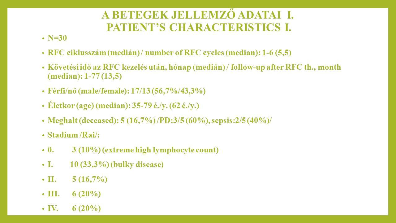 A BETEGEK JELLEMZŐ ADATAI II.PATIENT'S CHARACTERISTICS II.