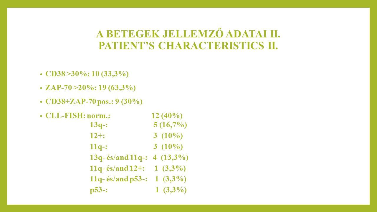 EREDMÉNYEK – RESULTS I. ORR:27 (90%) CR:21 (70%) PR: 6 (20%) SD: 2 (6,7%) PD: 1 (3,3%)