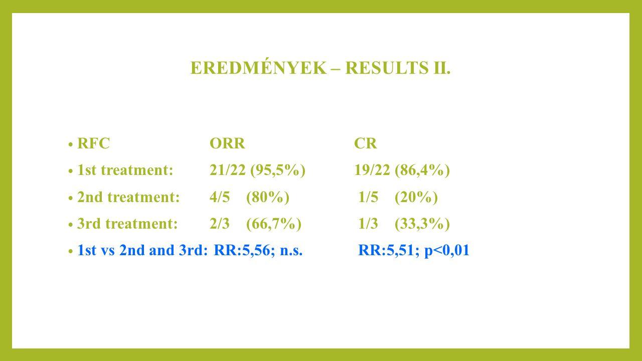 EREDMÉNYEK – RESULTS II.