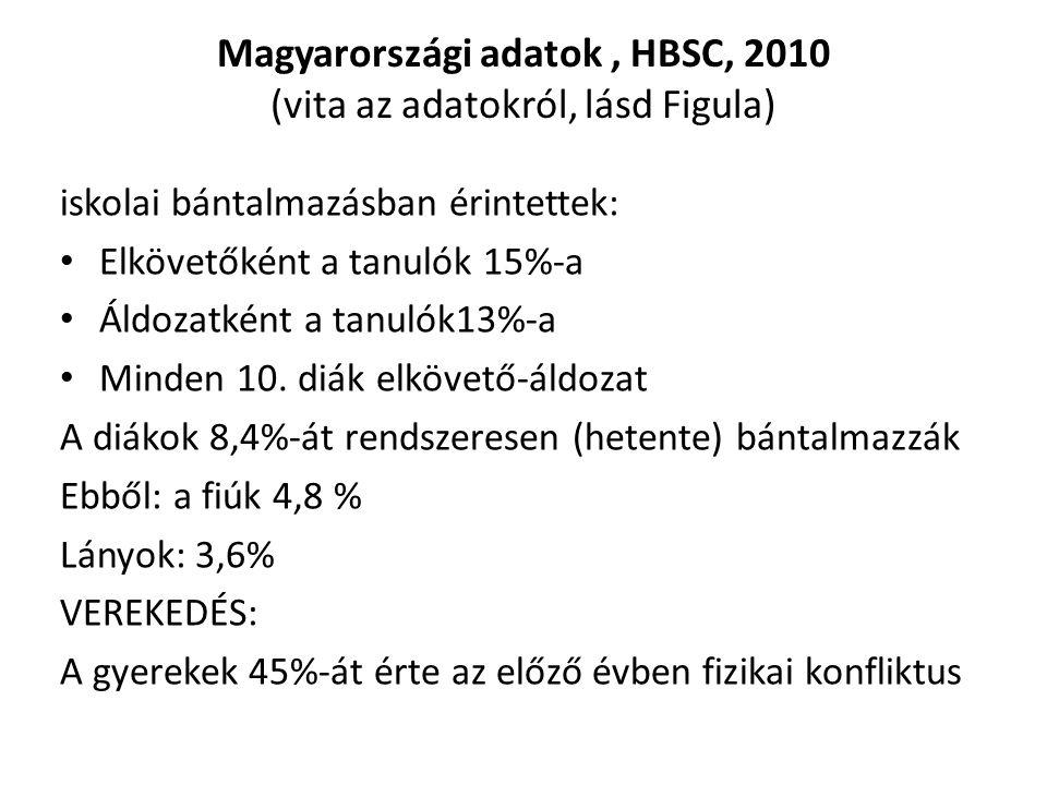 Magyarországi adatok, HBSC, 2010 (vita az adatokról, lásd Figula) iskolai bántalmazásban érintettek: Elkövetőként a tanulók 15%-a Áldozatként a tanuló