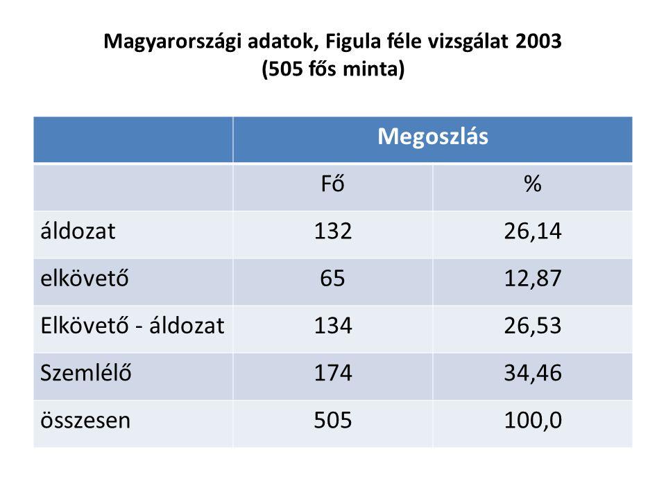 """Magyarországi adatok, Figula féle vizsgálat 2003 (505 fős minta) Az áldozatok aránya igen magas a 10-12 és 13-15 évesek körében Az elkövetők aránya legmagasabb a vizsgált mintában a 13-15 évesek körében az idősebb tanulók szinte természetesnek tartják, hogy """"joguk van minden különösebb ok nélkül a kisebbek zaklatására, bántalmazására."""