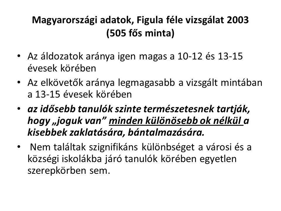 Magyarországi adatok, Figula féle vizsgálat 2003 (505 fős minta) Az áldozatok aránya igen magas a 10-12 és 13-15 évesek körében Az elkövetők aránya le