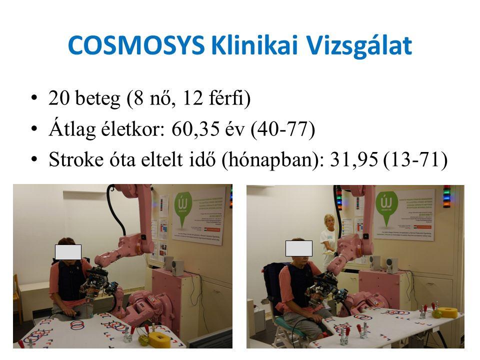 COSMOSYS Klinikai Vizsgálat 20 beteg (8 nő, 12 férfi) Átlag életkor: 60,35 év (40-77) Stroke óta eltelt idő (hónapban): 31,95 (13-71)