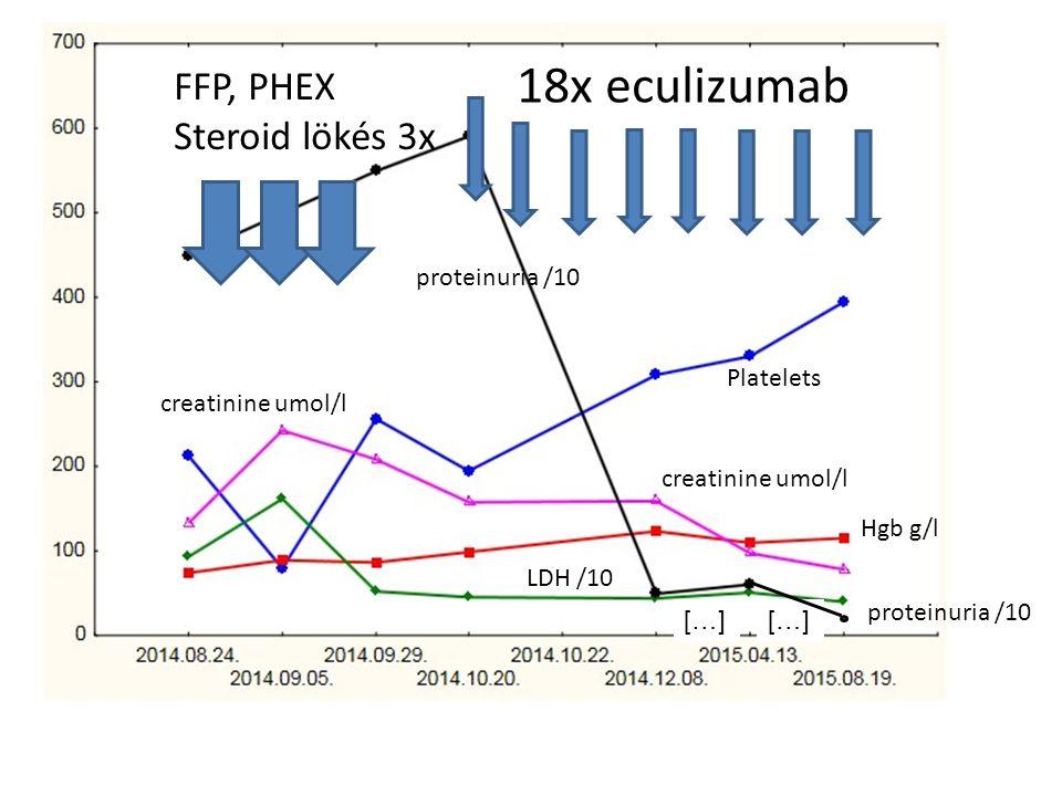18x eculizumab proteinuria /10 Platelets creatinine umol/l LDH /10 Hgb g/l […] FFP, PHEX Steroid lökés 3x proteinuria /10 creatinine umol/l