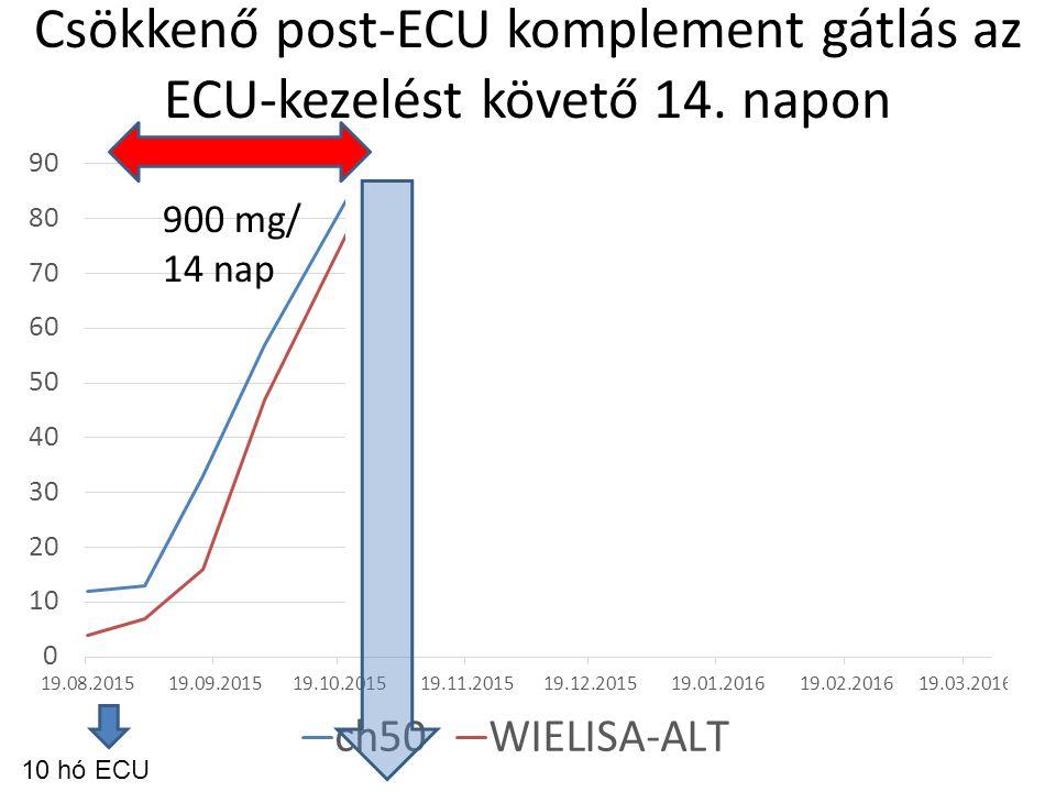 Csökkenő post-ECU komplement gátlás az ECU-kezelést követő 14. napon 10 hó ECU