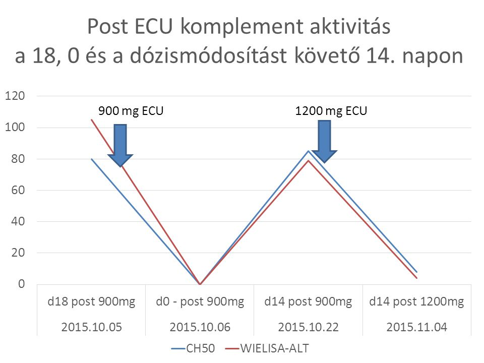 Post ECU komplement aktivitás a 18, 0 és a dózismódosítást követő 14. napon 1200 mg ECU