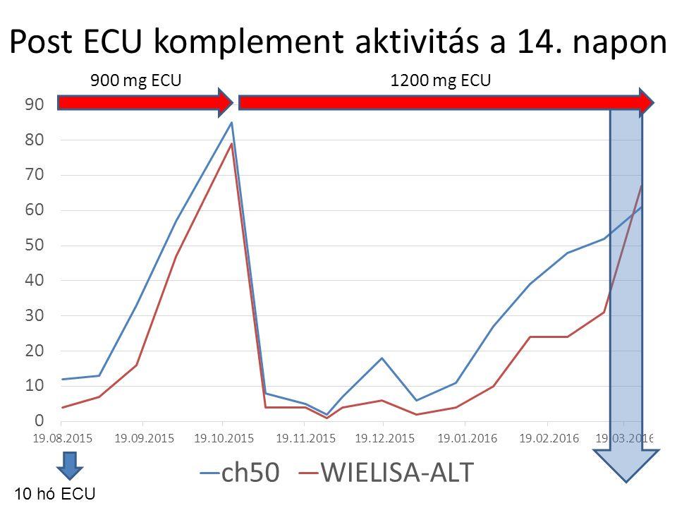 Post ECU komplement aktivitás a 14. napon 10 hó ECU 900 mg ECU1200 mg ECU