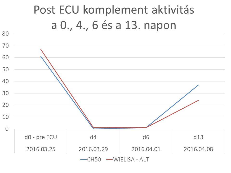 Post ECU komplement aktivitás a 0., 4., 6 és a 13. napon