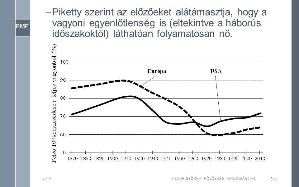 BME 2014ANDOR GYÖRGY: KÖZÖSSÉGI GAZDASÁGTAN105 –Piketty szerint az előzőeket alátámasztja, hogy a vagyoni egyenlőtlenség is (eltekintve a háborús időszakoktól) láthatóan folyamatosan nő.