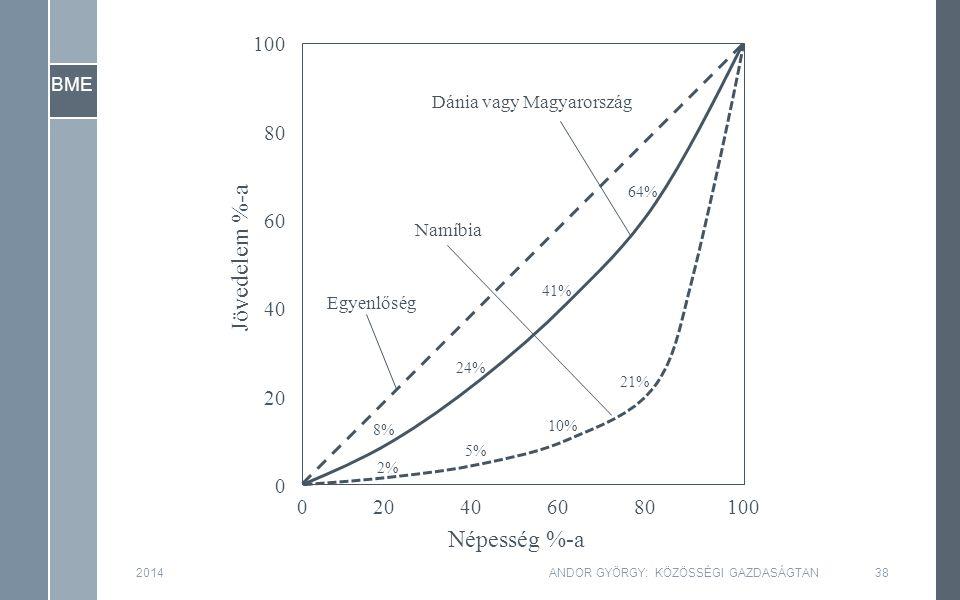 BME 2014ANDOR GYÖRGY: KÖZÖSSÉGI GAZDASÁGTAN38 Népesség %-a Jövedelem %-a 0 20 40 60 80 100 020406080100 64% 41% 24% 8% 21% 10% 5% 2% Dánia vagy Magyarország Namíbia Egyenlőség