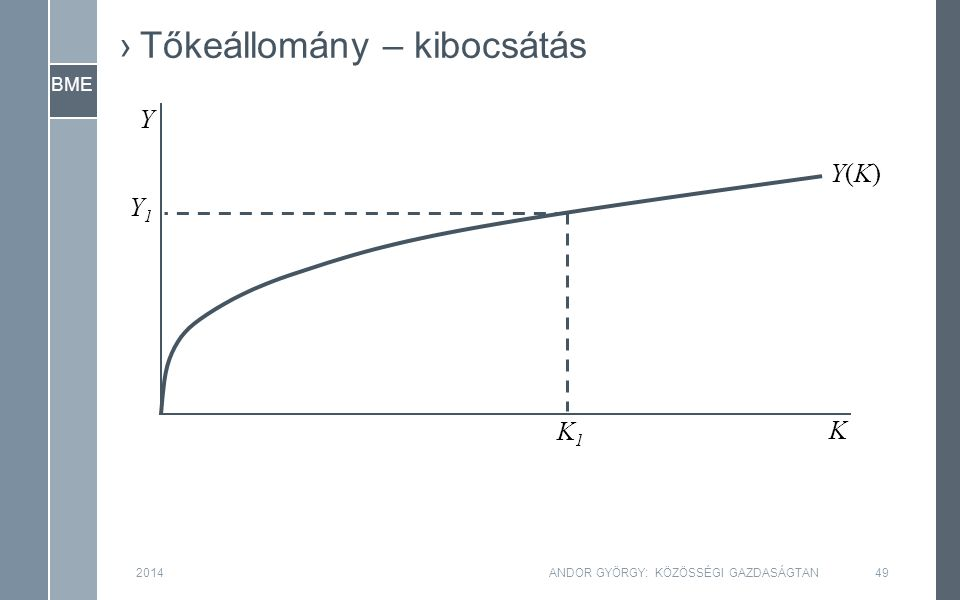 BME 2014ANDOR GYÖRGY: KÖZÖSSÉGI GAZDASÁGTAN49 Y K Y1Y1 K1K1 Y(K)Y(K) ›Tőkeállomány – kibocsátás