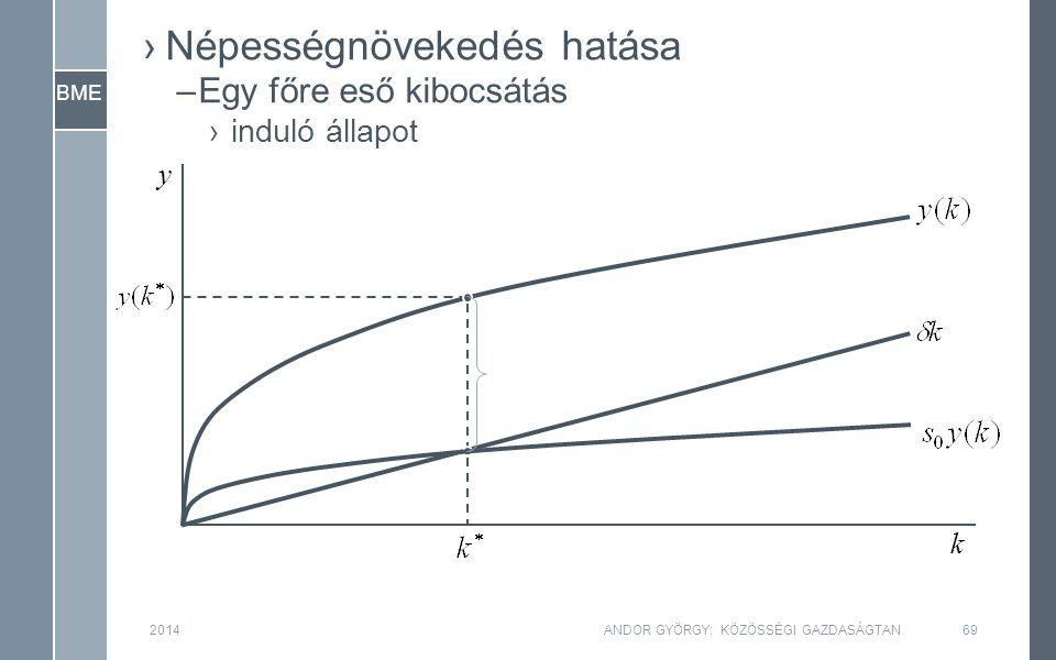 BME 2014ANDOR GYÖRGY: KÖZÖSSÉGI GAZDASÁGTAN69 y k ›Népességnövekedés hatása –Egy főre eső kibocsátás ›induló állapot