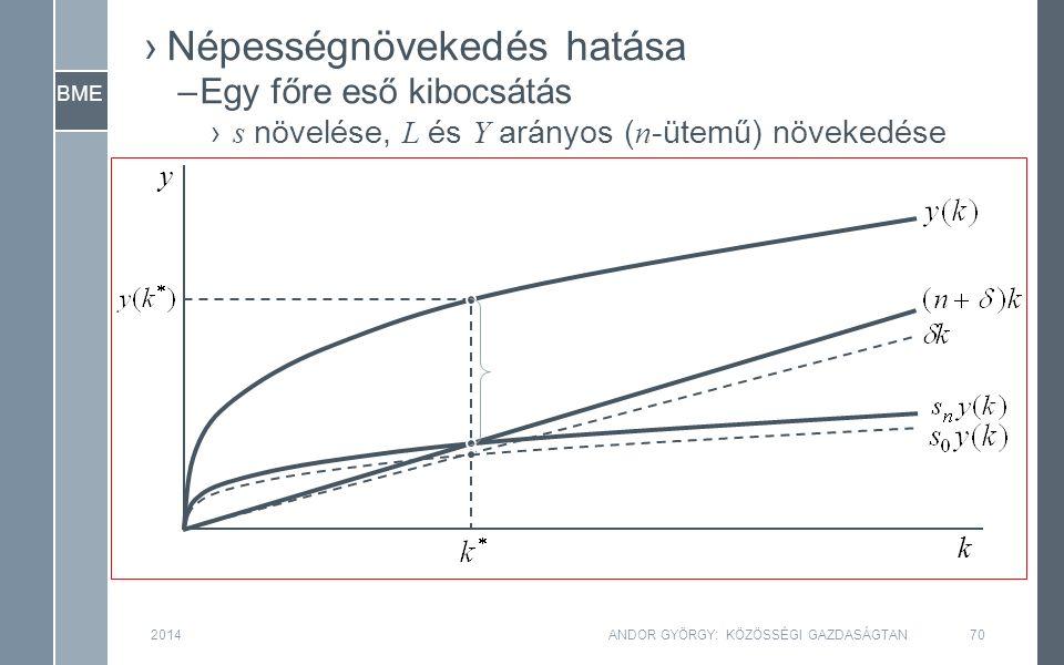 BME 2014ANDOR GYÖRGY: KÖZÖSSÉGI GAZDASÁGTAN70 y k ›Népességnövekedés hatása –Egy főre eső kibocsátás › s növelése, L és Y arányos ( n -ütemű) növekedése