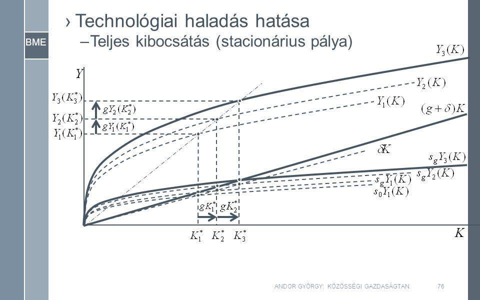 BME ANDOR GYÖRGY: KÖZÖSSÉGI GAZDASÁGTAN76 ›Technológiai haladás hatása –Teljes kibocsátás (stacionárius pálya) Y K