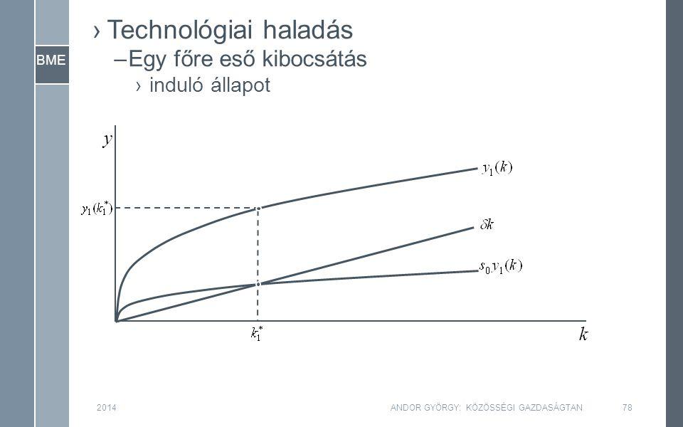 BME 2014ANDOR GYÖRGY: KÖZÖSSÉGI GAZDASÁGTAN78 y k ›Technológiai haladás –Egy főre eső kibocsátás ›induló állapot