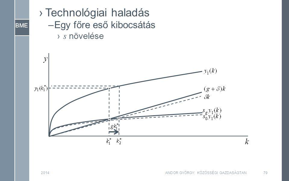 BME 2014ANDOR GYÖRGY: KÖZÖSSÉGI GAZDASÁGTAN79 y k ›Technológiai haladás –Egy főre eső kibocsátás › s növelése