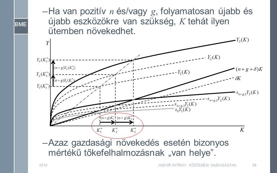 BME 2014ANDOR GYÖRGY: KÖZÖSSÉGI GAZDASÁGTAN98 –Ha van pozitív n és/vagy g, folyamatosan újabb és újabb eszközökre van szükség, K tehát ilyen ütemben növekedhet.