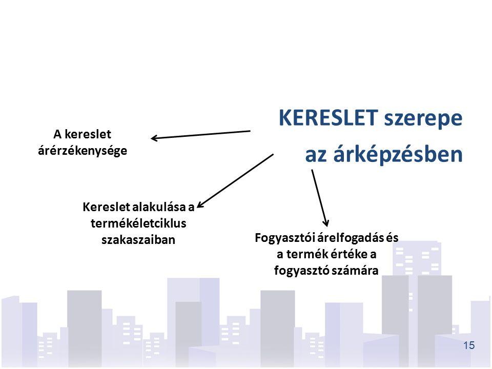 KERESLET szerepe az árképzésben 15 A kereslet árérzékenysége Kereslet alakulása a termékéletciklus szakaszaiban Fogyasztói árelfogadás és a termék értéke a fogyasztó számára