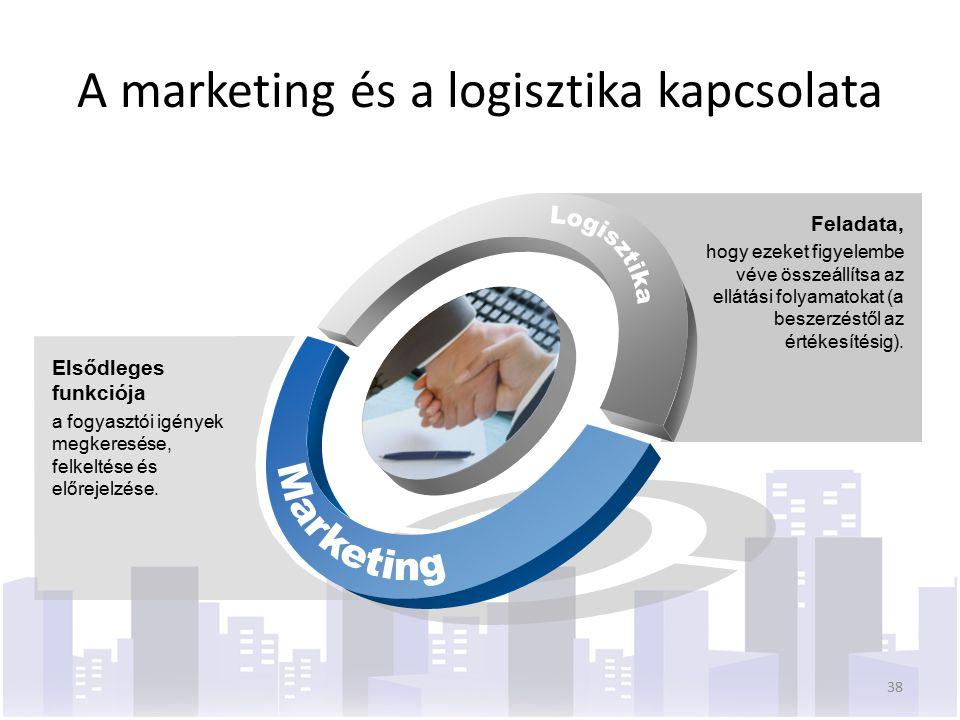 A marketing és a logisztika kapcsolata Elsődleges funkciója a fogyasztói igények megkeresése, felkeltése és előrejelzése.