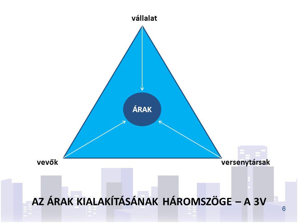 ÁRAK vállalat versenytársakvevők AZ ÁRAK KIALAKÍTÁSÁNAK HÁROMSZÖGE – A 3V 6