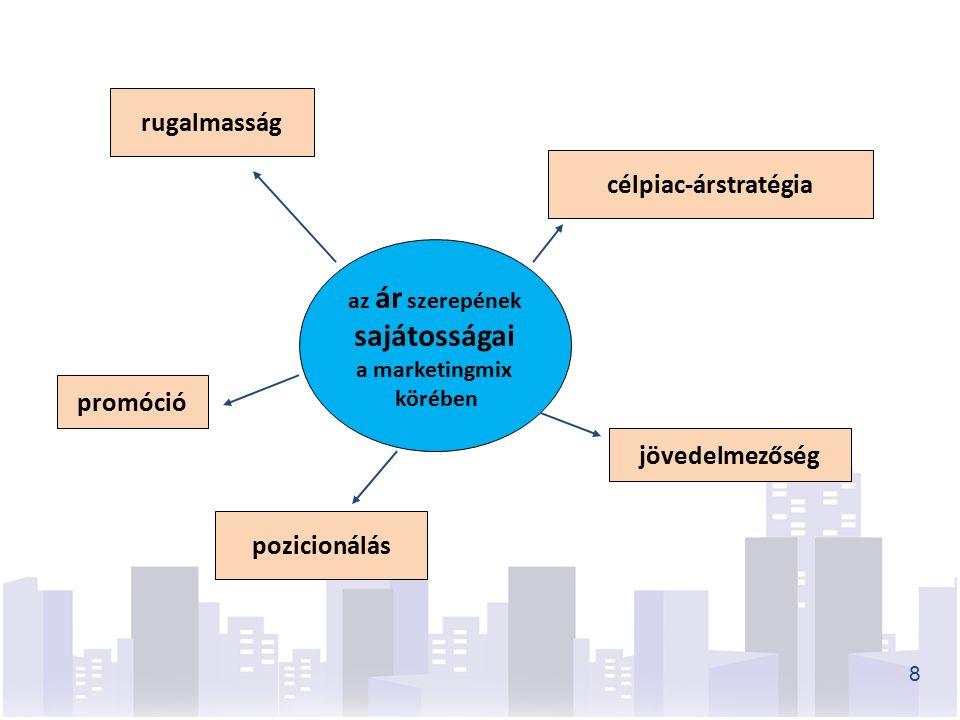 az ár szerepének sajátosságai a marketingmix körében rugalmasság célpiac-árstratégia jövedelmezőség pozicionálás promóció 8