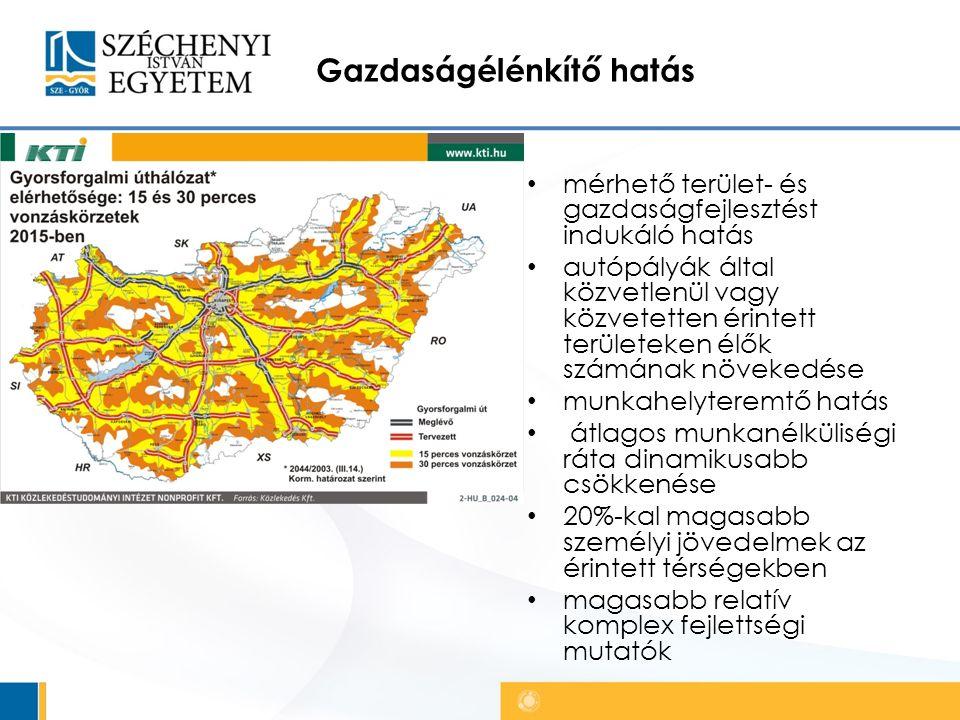 Gazdaságélénkítő hatás mérhető terület- és gazdaságfejlesztést indukáló hatás autópályák által közvetlenül vagy közvetetten érintett területeken élők számának növekedése munkahelyteremtő hatás átlagos munkanélküliségi ráta dinamikusabb csökkenése 20%-kal magasabb személyi jövedelmek az érintett térségekben magasabb relatív komplex fejlettségi mutatók